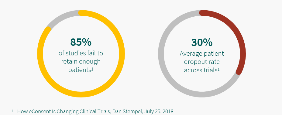 5thPort patient engagement and eConsent software - Patient drop out rates increase the cost of clinical trials. 85% of studies fail to retain enough patients. The average patient dropout rate across trials is 30%. These statistics come from a study by Dan Stempel in 2018 titled 'How eConsent is Changing Clinical Trials'.