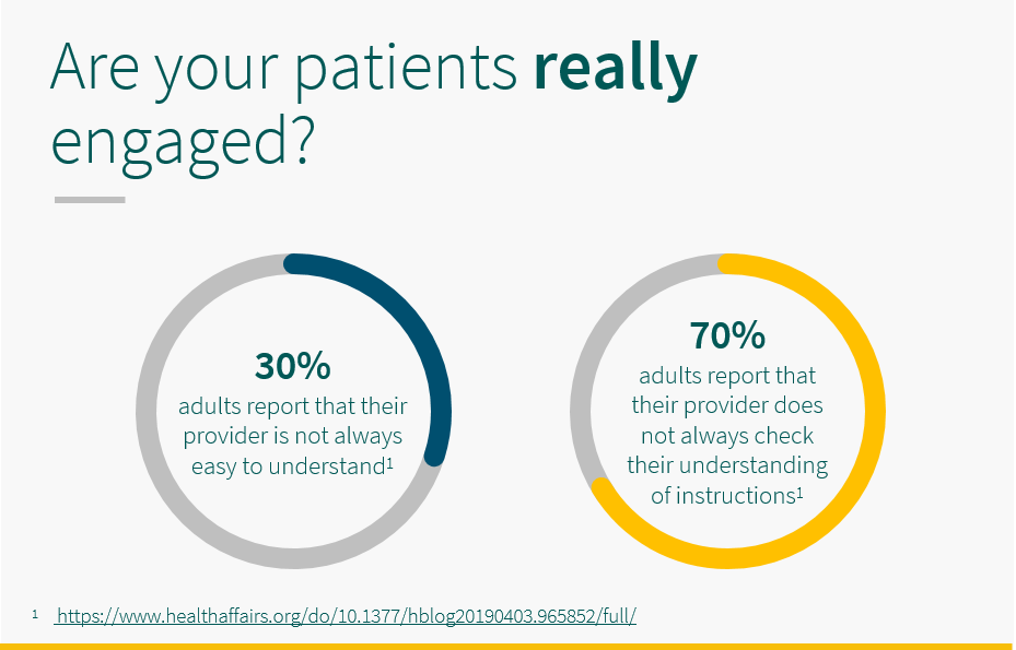 30% adults report that their provider isn't always easy to understand, and 70% adults report that they do not always check they've understood their instructions.